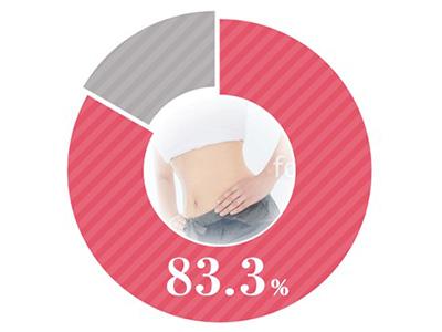 お客様満足度円グラフ